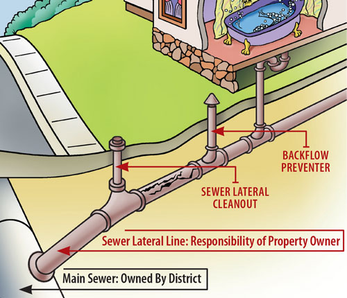 Illustration of a sewer lateral